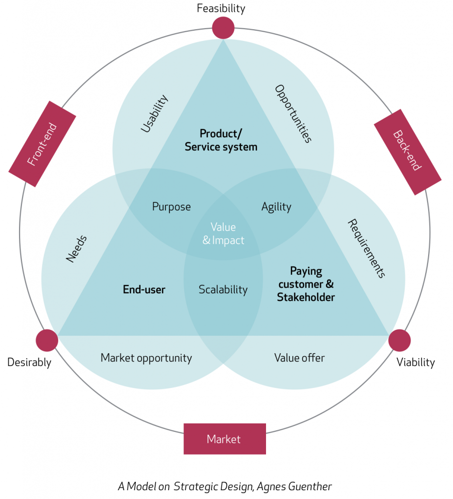 Model on Strategic Design by Agnes Guenther